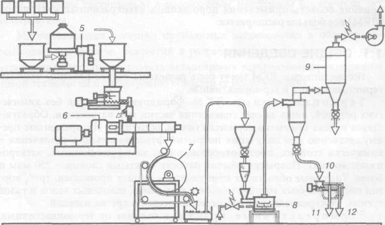 Типовая схема производства